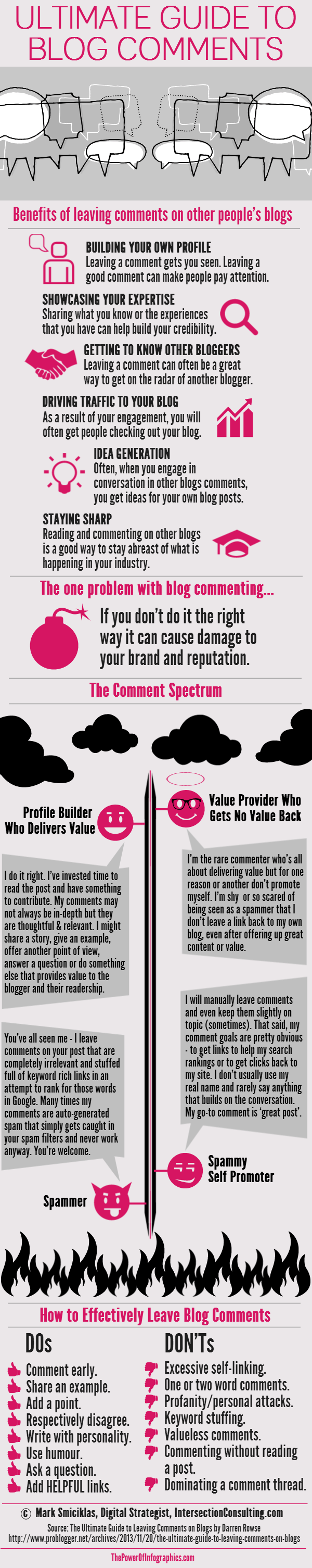 Ultimate Guide to Blog Comments Infographic