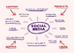 Social Media Mind Map