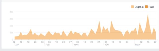 Facebook Reach Chart