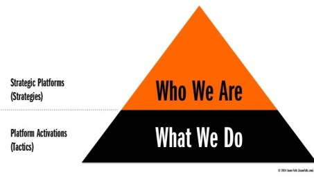 Strategy vs. Tactic Pyramid