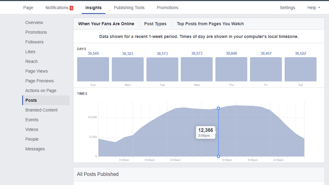 Best Time to Post on Facebook graph