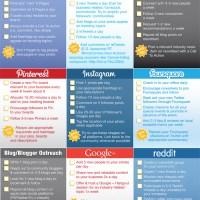 Check list per la gestione dei social media