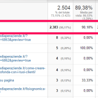 "Come individuare le parole chiave ""not provided"" in Google Analytics"