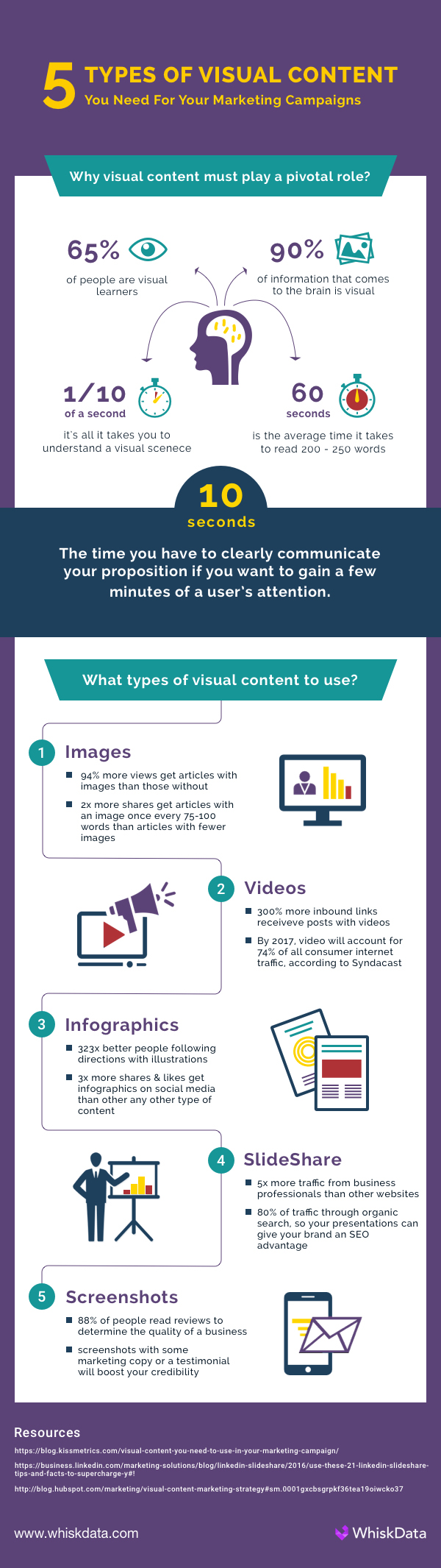 Infographic outlines different types of visual content considerations