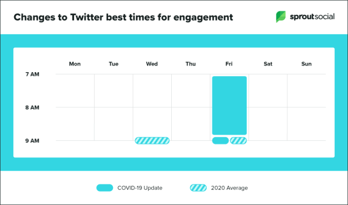Twitter best times to post