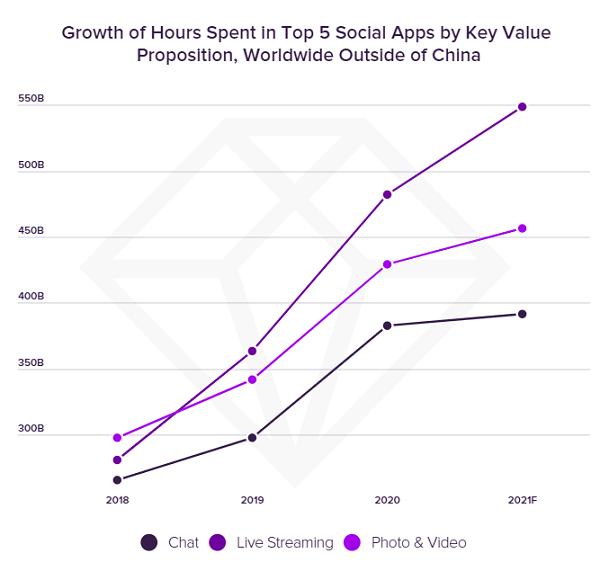 Gráfico de uso do aplicativo social App Annie