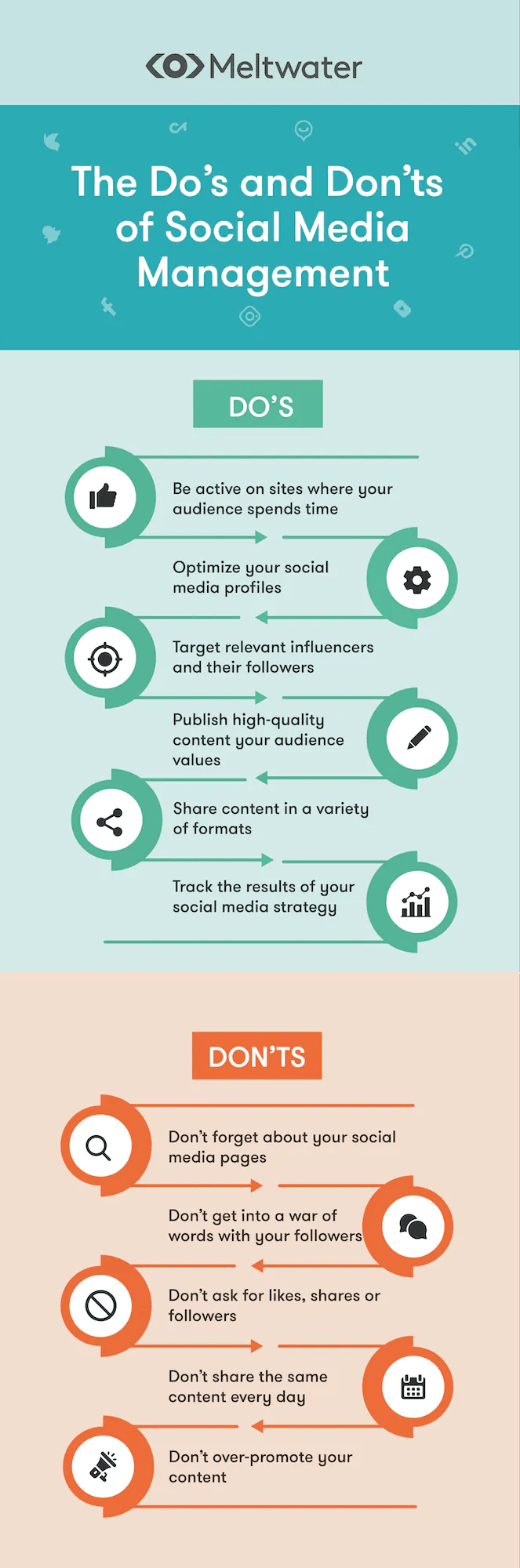 Listing covers the key do's and don'ts of effective social media management