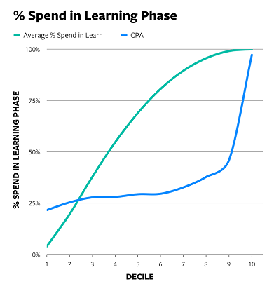Facebook Learning Phase chart