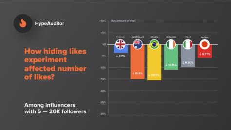 Cómo afectó el decremento de likes en influencers
