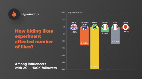IG隱藏Post Like對於2萬-10萬Followers帳戶的影響