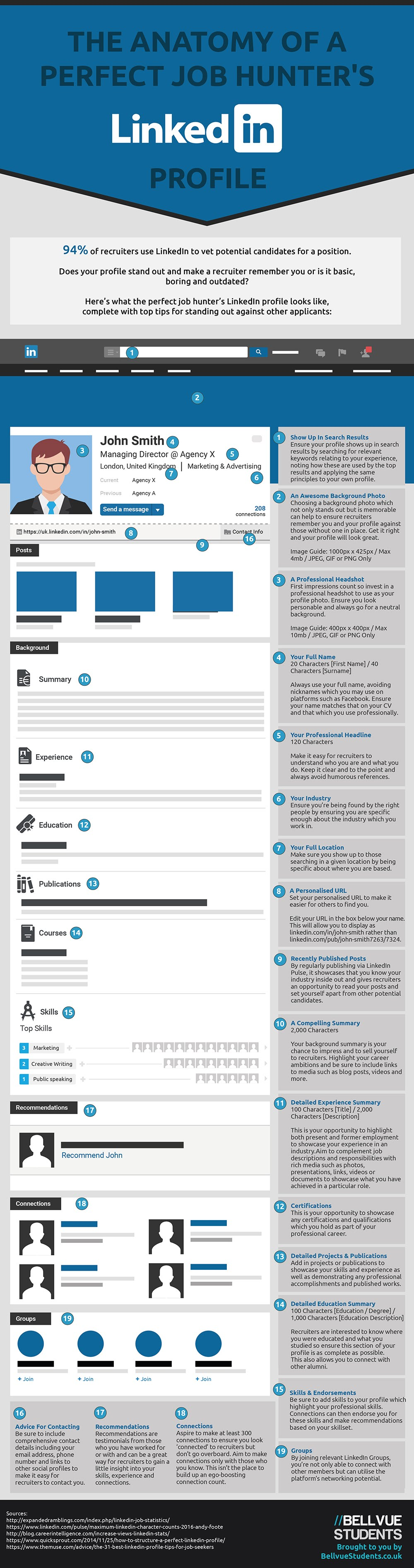 The Anatomy of a Perfect Job Hunters' LinkedIn Profile [Infographic]   Social Media Today