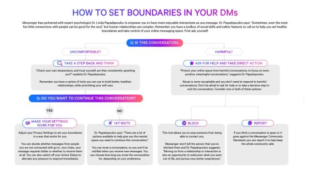 Facebook Messaging interactions framework