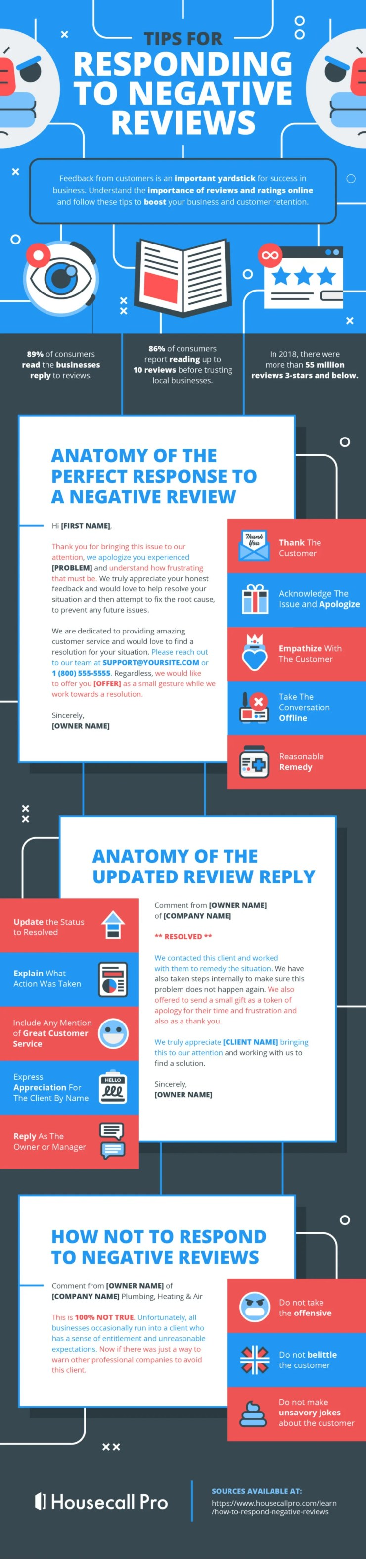 Infographic outlines how to deal with customer complaints