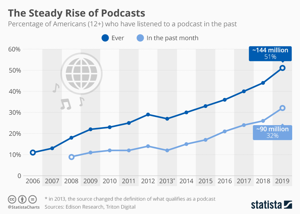 Crecimiento de la audiencia de podcasts