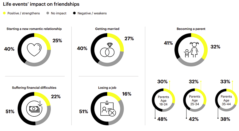 Snapchat Friendship Report
