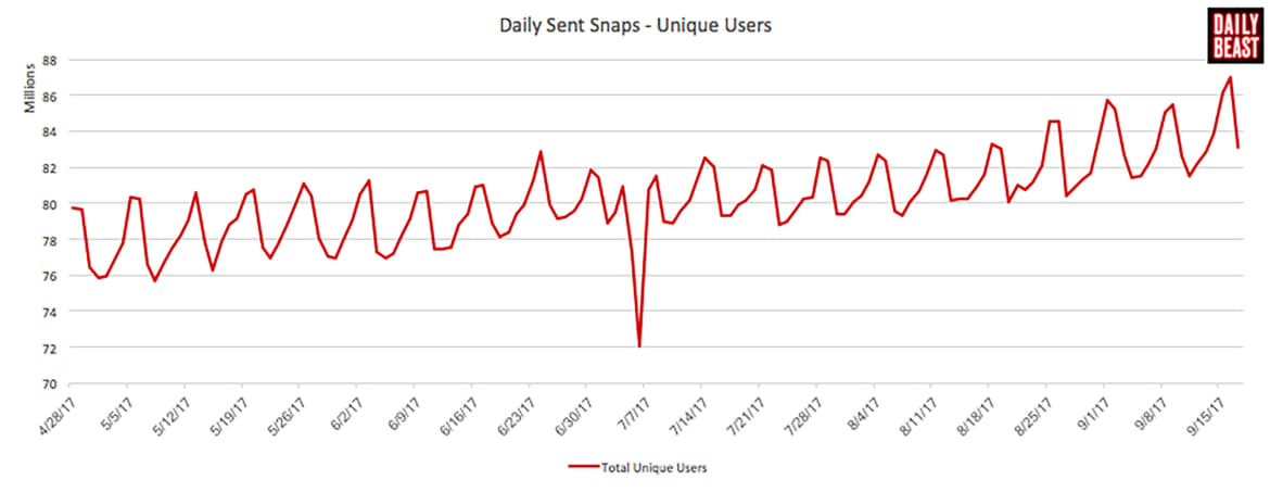 New Data Provides Insights into Snapchat's Performance, Underlines Areas of Concern | Social Media Today