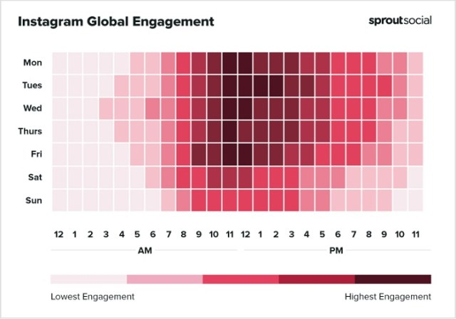Sprout Social Best times to post on Instagram chart