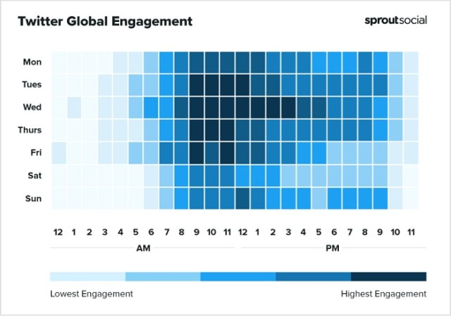 Sprout Social Best Times to Post on the Twitter Chart
