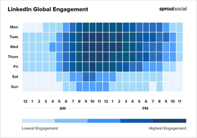 Sprout Social Best Times to Post on the LinkedIn Chart