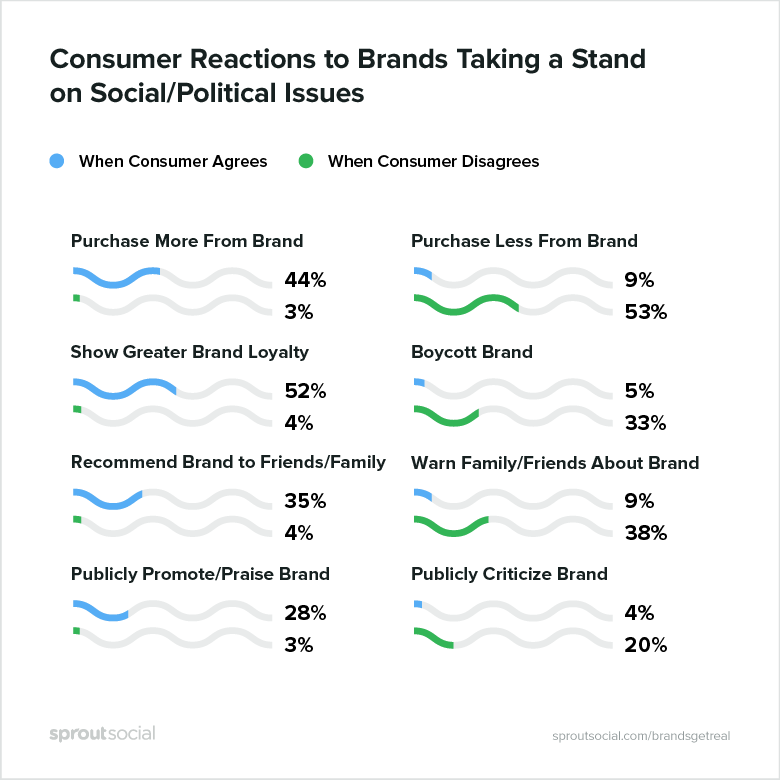 New Report Finds Brands Can Benefit from Taking a Stand on Political Issues on Social   Social Media Today