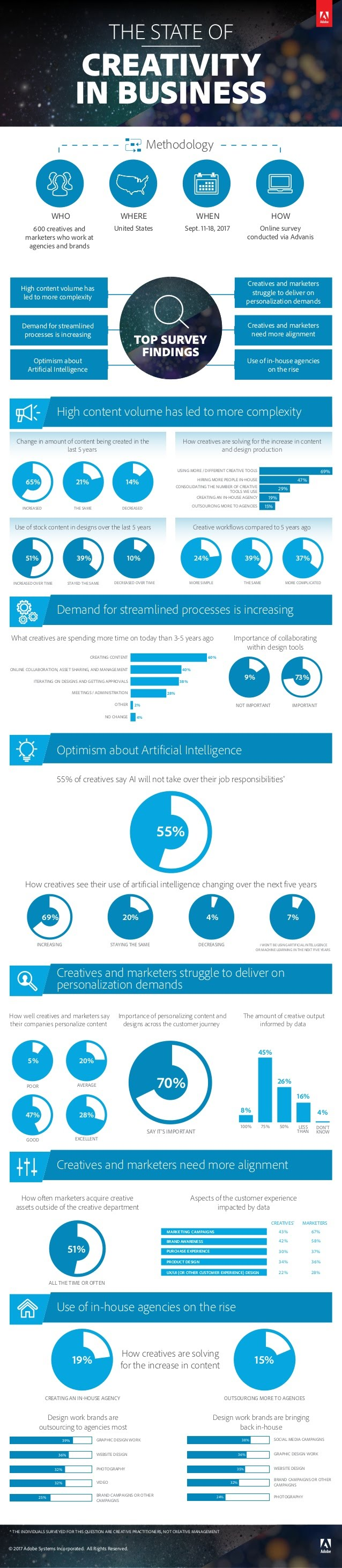 The State of Creativity in Business [Infographic] | Social Media Today
