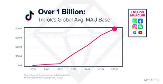 TikTok growth projection