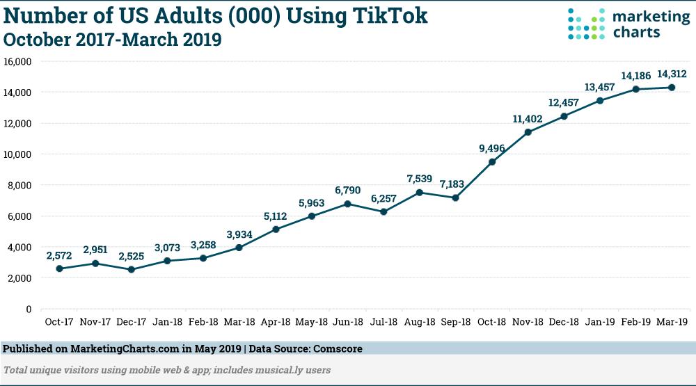 Usuarios de TikTok a lo largo del tiempo [gráfico]