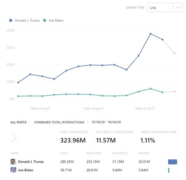 Biden vs Trump - Facebook engagement