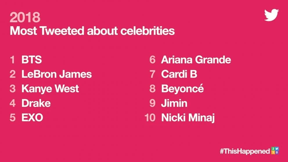 Twitter trends of 2018 - most tweeted about celebrities
