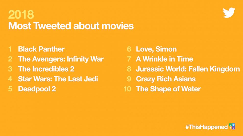 Twitter trends of 2018 - movies