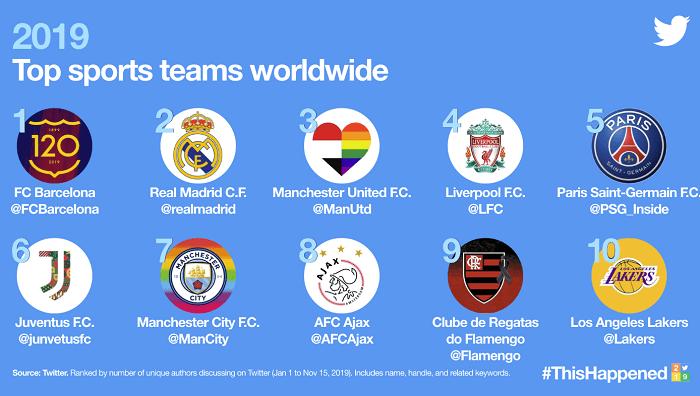 Twitter Trends 2019 - sports teams