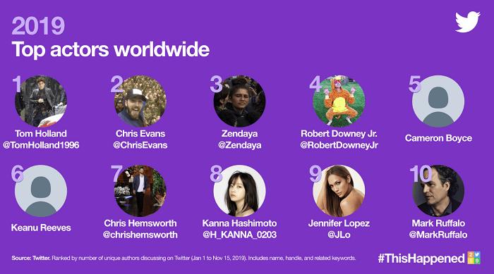 Twitter Trends 2019 - actors