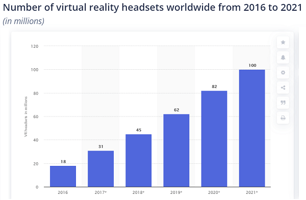 VR adoption (chart)