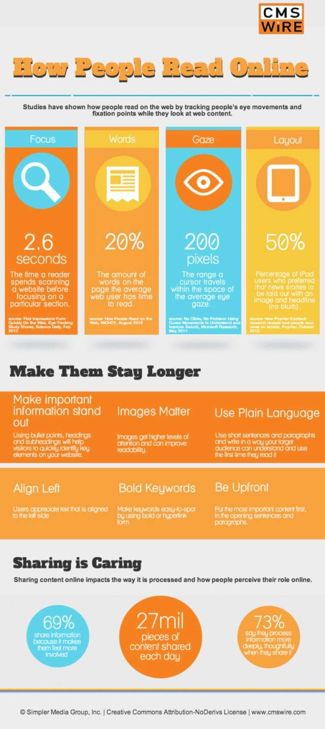 Infographic outlines key web design elements