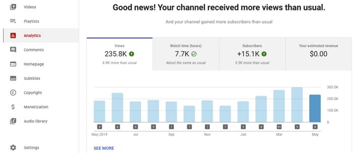 YouTube analytics chart