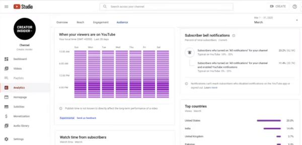 YouTube activity chart