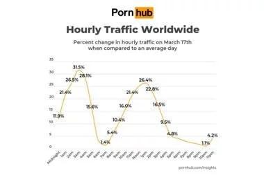 Por la cuarentena y el aislamiento social, el tráfico por hora se incrementó en altas horas de la madrugada y al mediodía