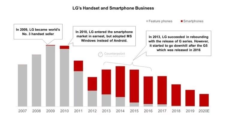 Venta de celulares y smartphones de LG en los últimos 14 años