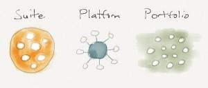 suite platform portfolio