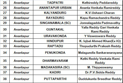 YSRCP Anantapur District MLA Candidates List