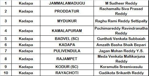 YSRCP Kadapa District MLA Candidates List