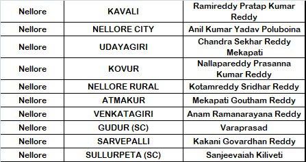 YSRCP Nellore District MLA Candidates List