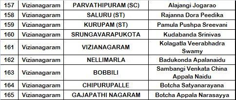 YSRCP Vizianagaram District MLA Candidates List