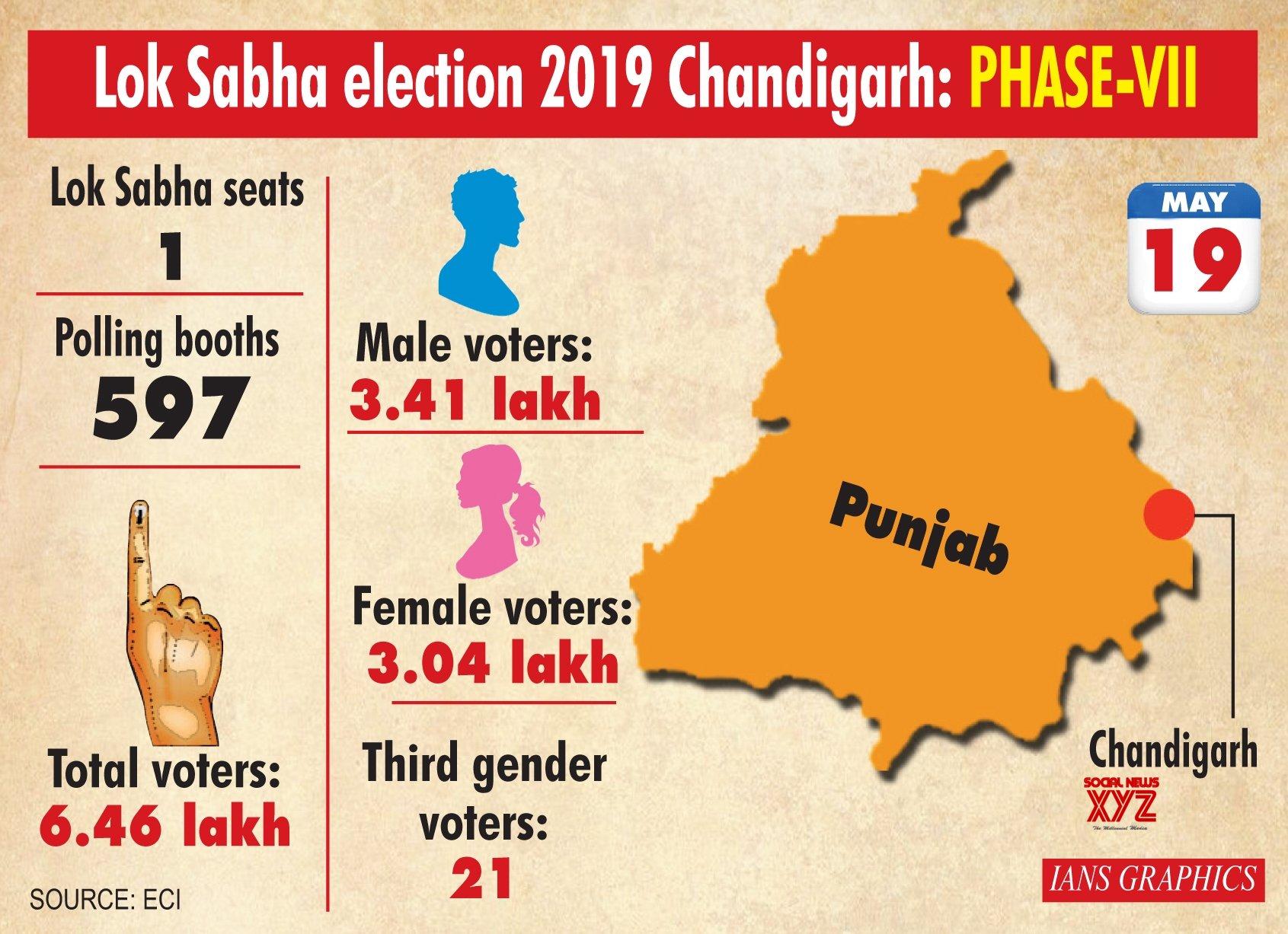 Infographics: Lok Sabha Election 2019 Chandigarh: Phase - VII #Gallery
