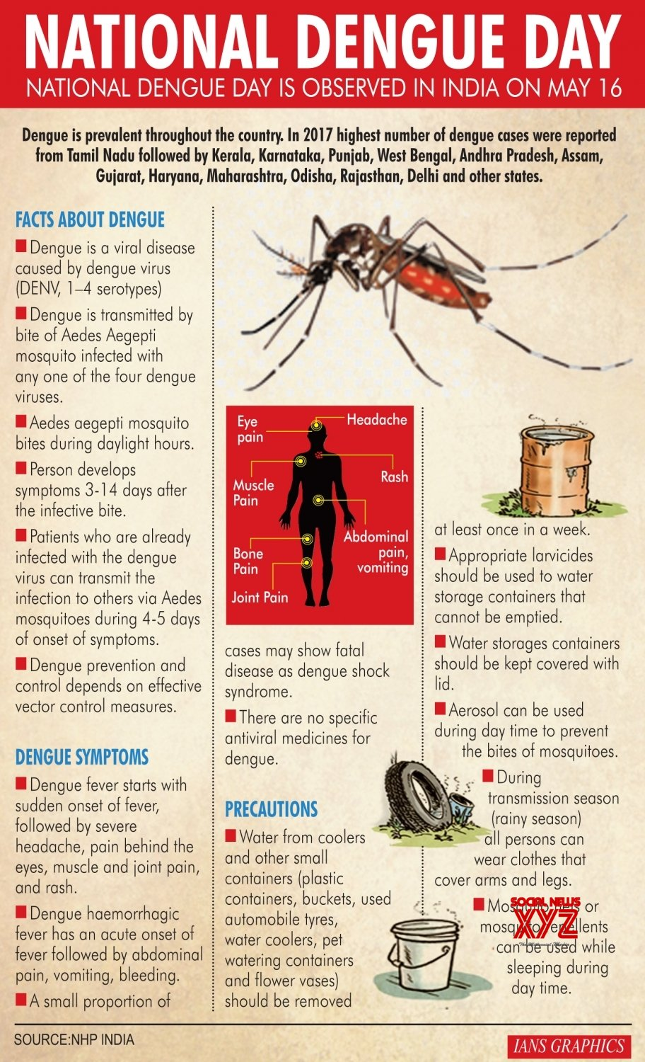Infographics: National Dengue Day #Gallery