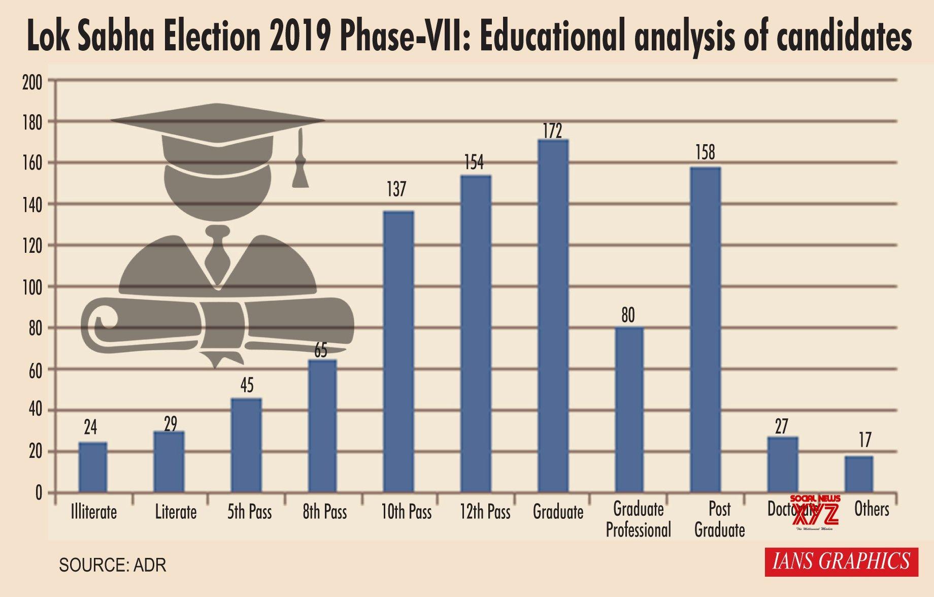 Infographics: Lok Sabha Election 2019 Phase - VII: Educational analysis of candidates #Gallery