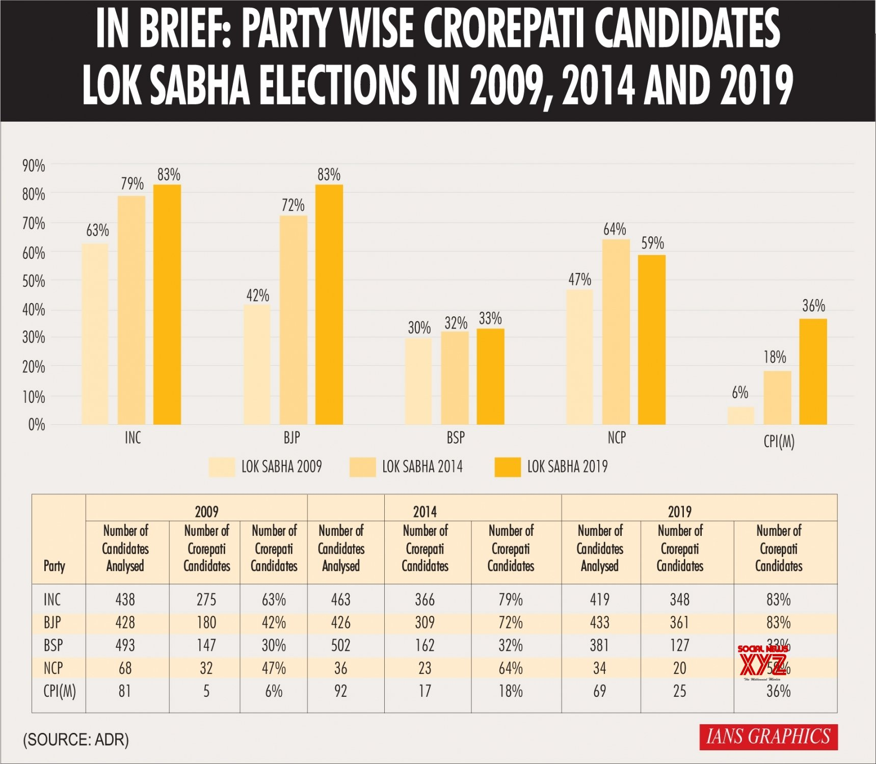 Infographics: In Brief: Party Wise Crorepati Candidates Lok Sabha Elections In 2009, 2014 And 2019 #Gallery