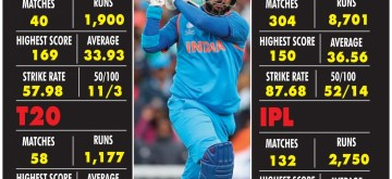 Infographics: Yuvraj Singh's career in a nutshell. (IANS Infographics)
