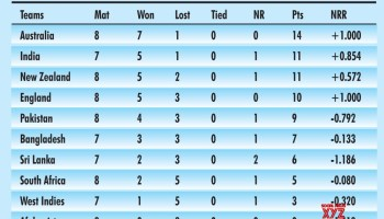 Infographics Icc Cricket World Cup 2019 Points Table
