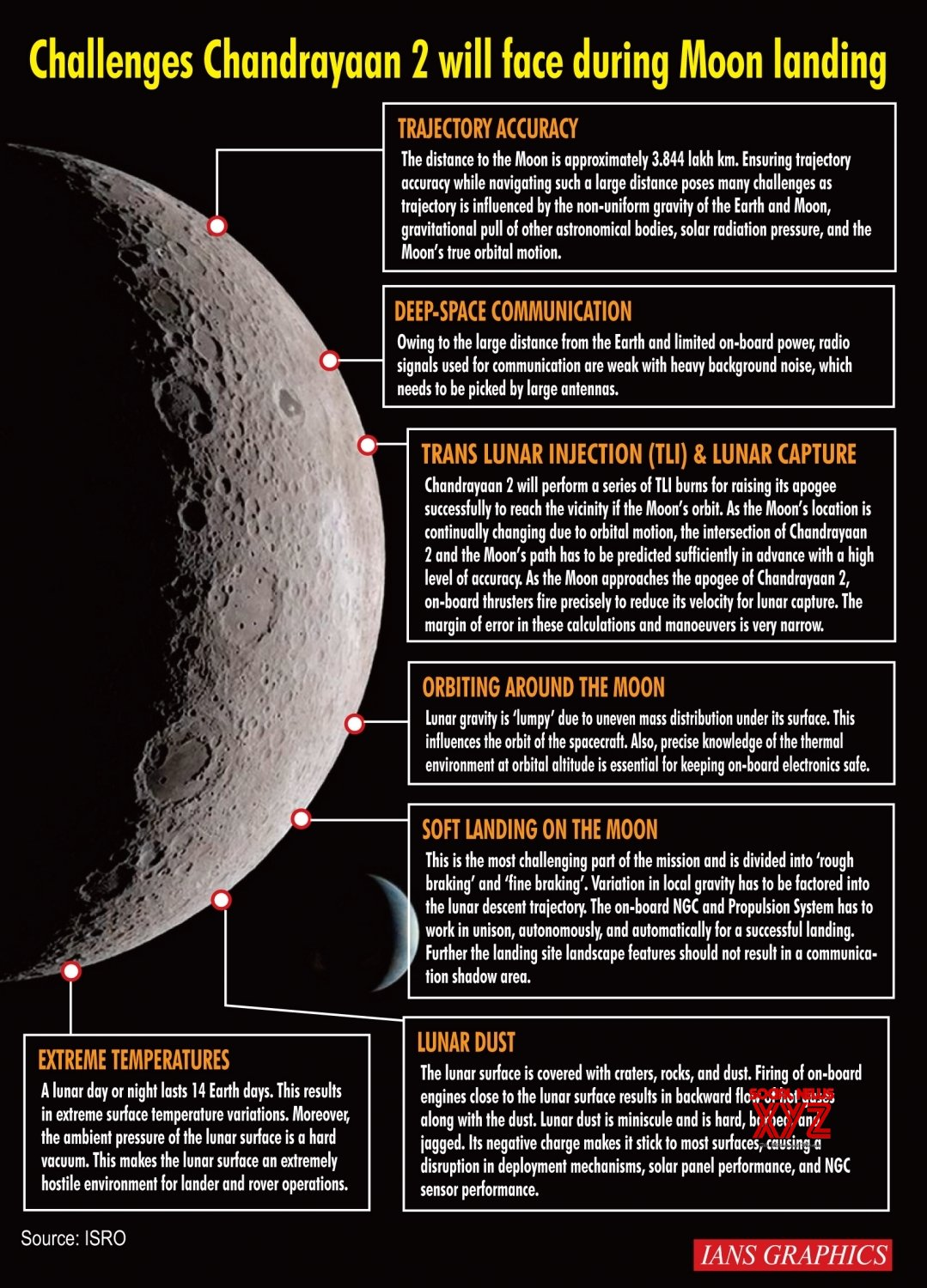Infographics: Challenges Chandrayaan 2 will face during Moon landing #Gallery